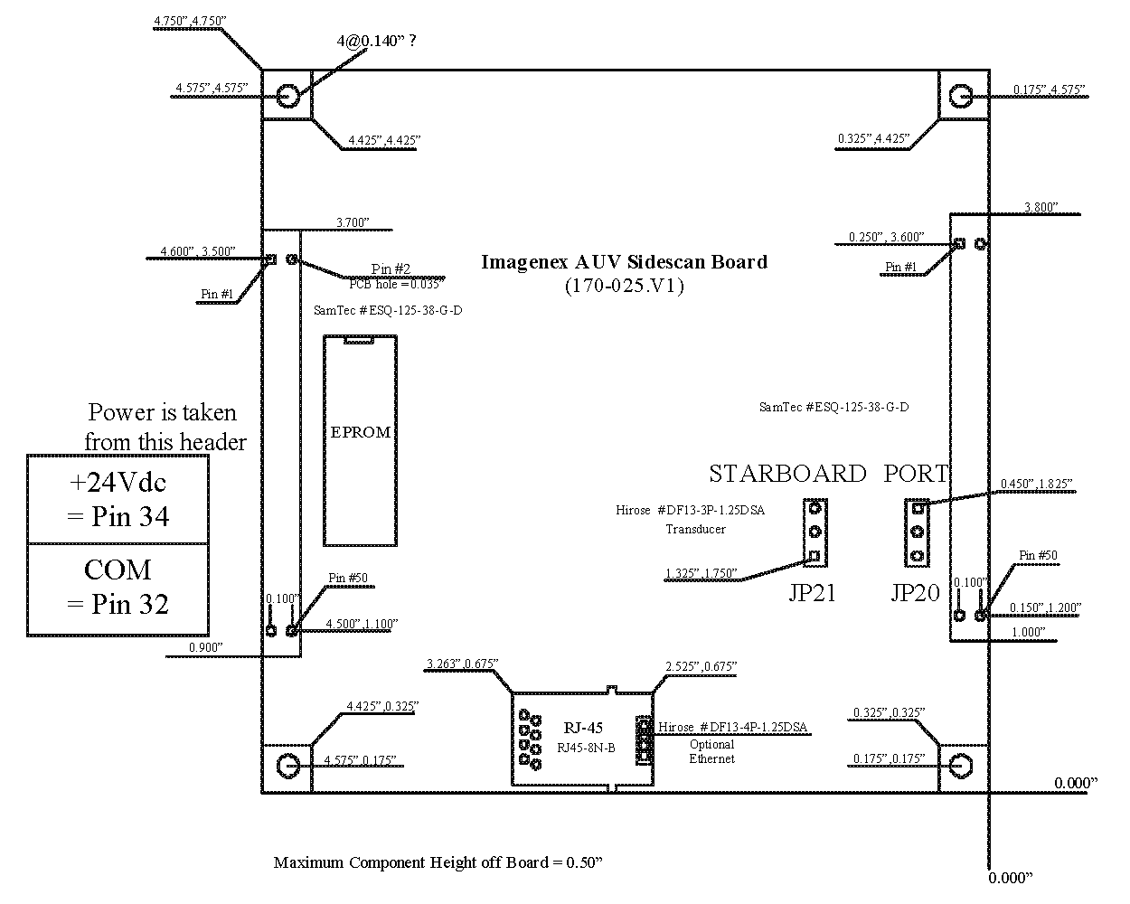 Ethernet SS Kit Board Layout